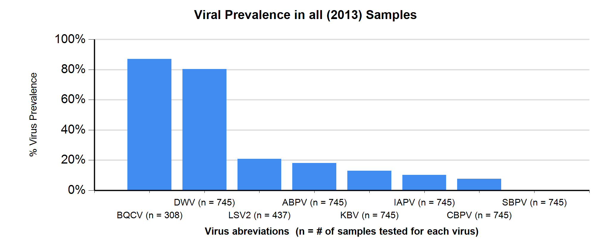 2013 USDA-APHIS National Honey Bee Pests and Diseases Survey, Virus Prevalence Results